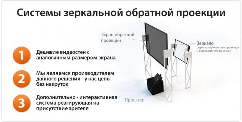 Система обратной проекции